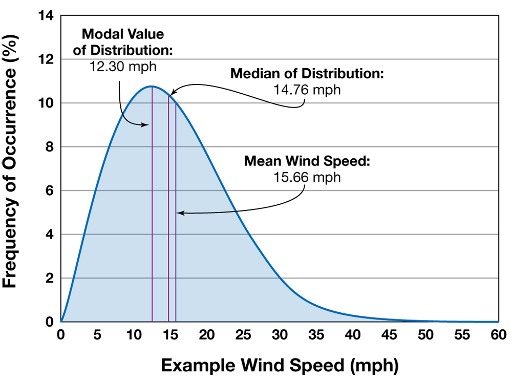 Example Weibull Distribution for Wind Speed