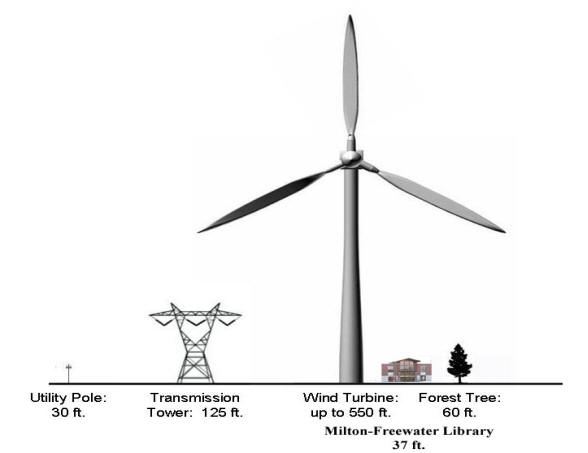Turbine_Size_Comparison